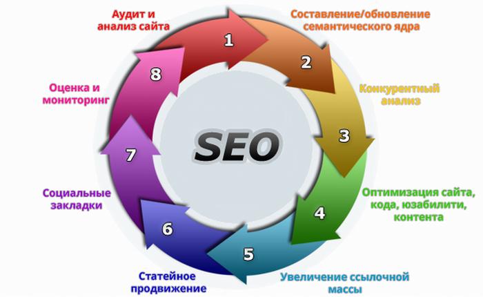 Оптимизация продвижение сайтов поисковых системах pdf эталон москва строительная компания официальный сайт
